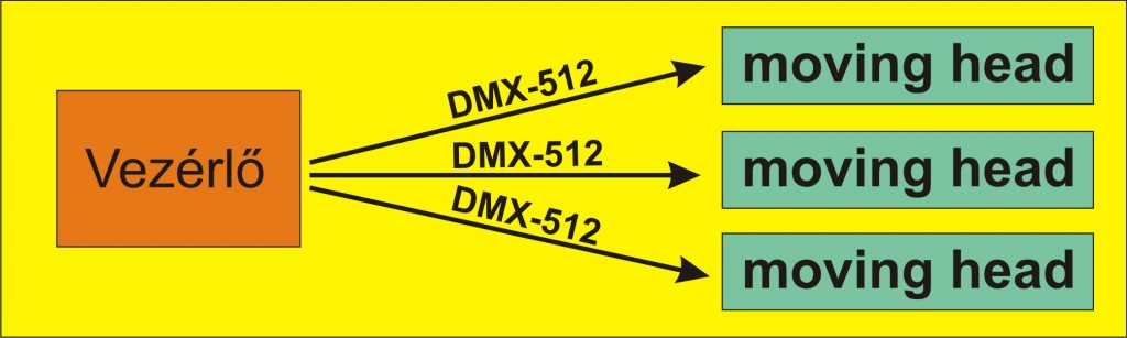 RDM adatirany dmx 1