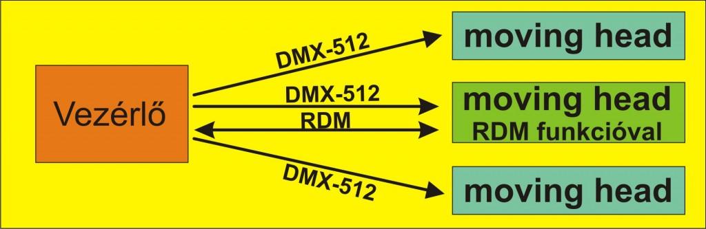 RDM adatirany dmx-rdm 1