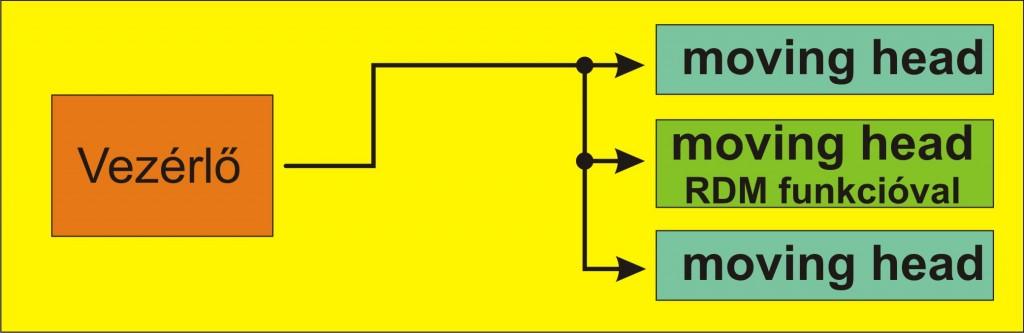 RDM fizikai 1