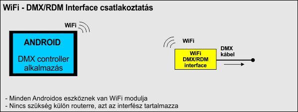 WiFi DmxInt conn HU