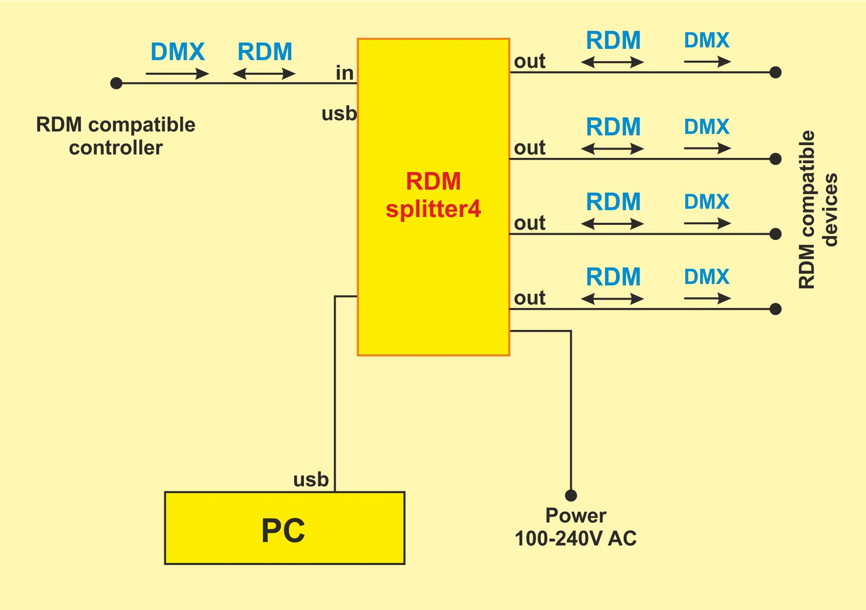 The software upgrade via PC is possible.  sc 1 st  DEZELECTRIC & RDM Splitter 4 | DEZELECTRIC | dmx-512 rdm light controller ... azcodes.com