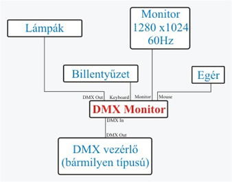 dmxmonitor_bekotes